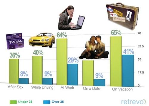 Social Media Stats 2009